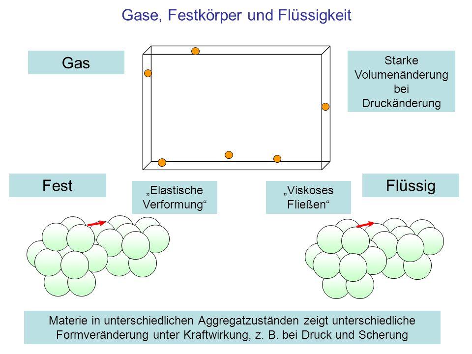 Gase, Festkörper und Flüssigkeit FestFlüssig Gas Materie in unterschiedlichen Aggregatzuständen zeigt unterschiedliche Formveränderung unter Kraftwirkung, z.