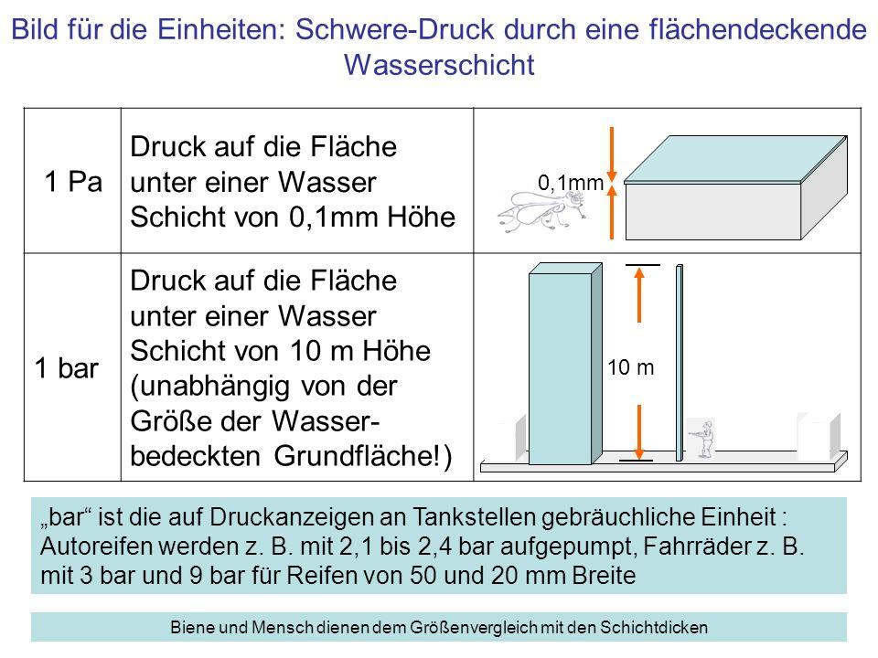 Zusammenfassung Druck: Quotient, Kraft F durch Fläche A –p = F/A [N/m 2 ] Das Volumen von Flüssigkeiten bleibt bei allen Drucken praktisch konstant –Folge: Konstante Dichte Anwendung in hydraulischen Kraftverstärkern Die Kraft am Stempel 2 ist die mit dem Verhältnis der Flächen (2 durch 1) multiplizierte Kraft an Stempel 1: F 2 = F 1 · A 2 / A 1 [Nm]