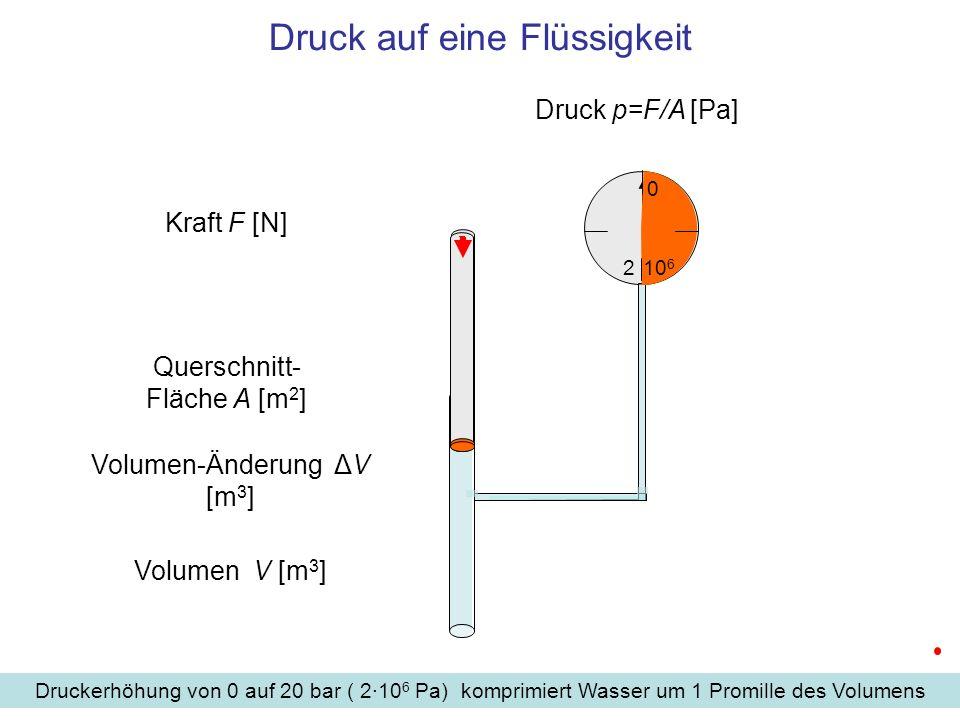 Druck auf eine Flüssigkeit Kraft F [N] Druck p=F/A [Pa] Querschnitt- Fläche A [m 2 ] Volumen-Änderung ΔV [m 3 ] Volumen V [m 3 ] Druckerhöhung von 0 auf 20 bar ( 2·10 6 Pa) komprimiert Wasser um 1 Promille des Volumens 0 2 10 6