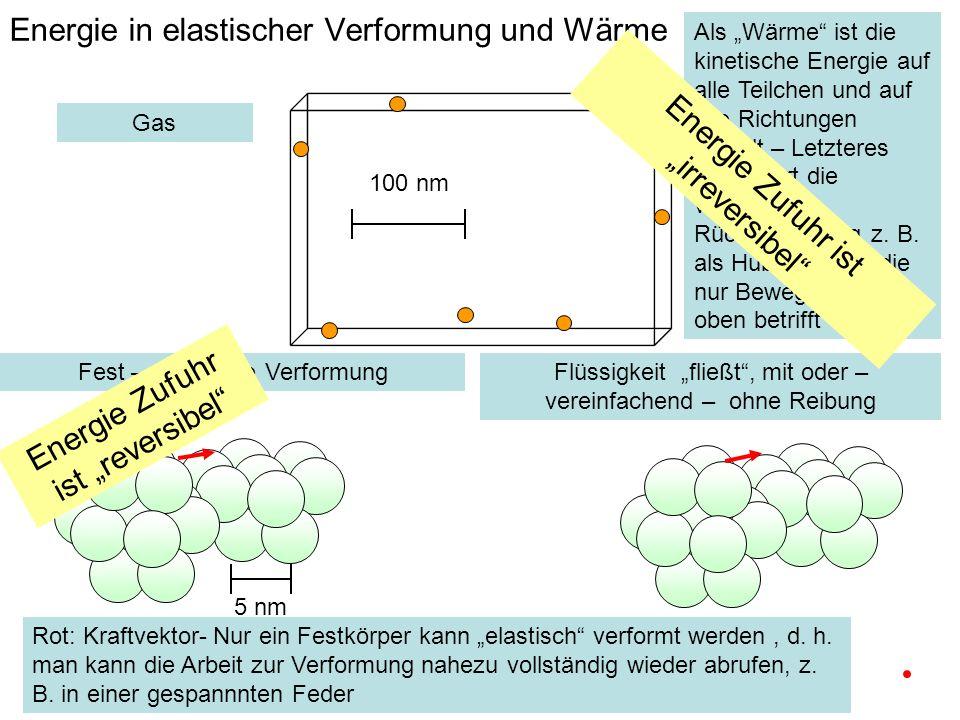Energie in elastischer Verformung und Wärme Fest – elastische VerformungFlüssigkeit fließt, mit oder – vereinfachend – ohne Reibung Gas Rot: Kraftvektor- Nur ein Festkörper kann elastisch verformt werden, d.
