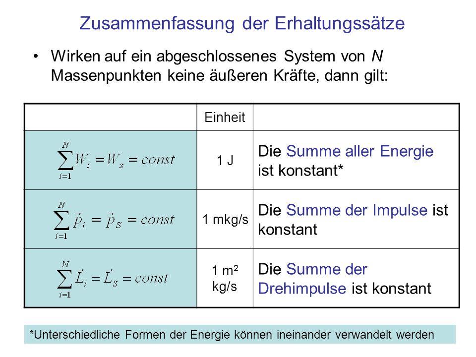 Zusammenfassung der Erhaltungssätze Wirken auf ein abgeschlossenes System von N Massenpunkten keine äußeren Kräfte, dann gilt: Einheit 1 J Die Summe aller Energie ist konstant* 1 mkg/s Die Summe der Impulse ist konstant 1 m 2 kg/s Die Summe der Drehimpulse ist konstant *Unterschiedliche Formen der Energie können ineinander verwandelt werden
