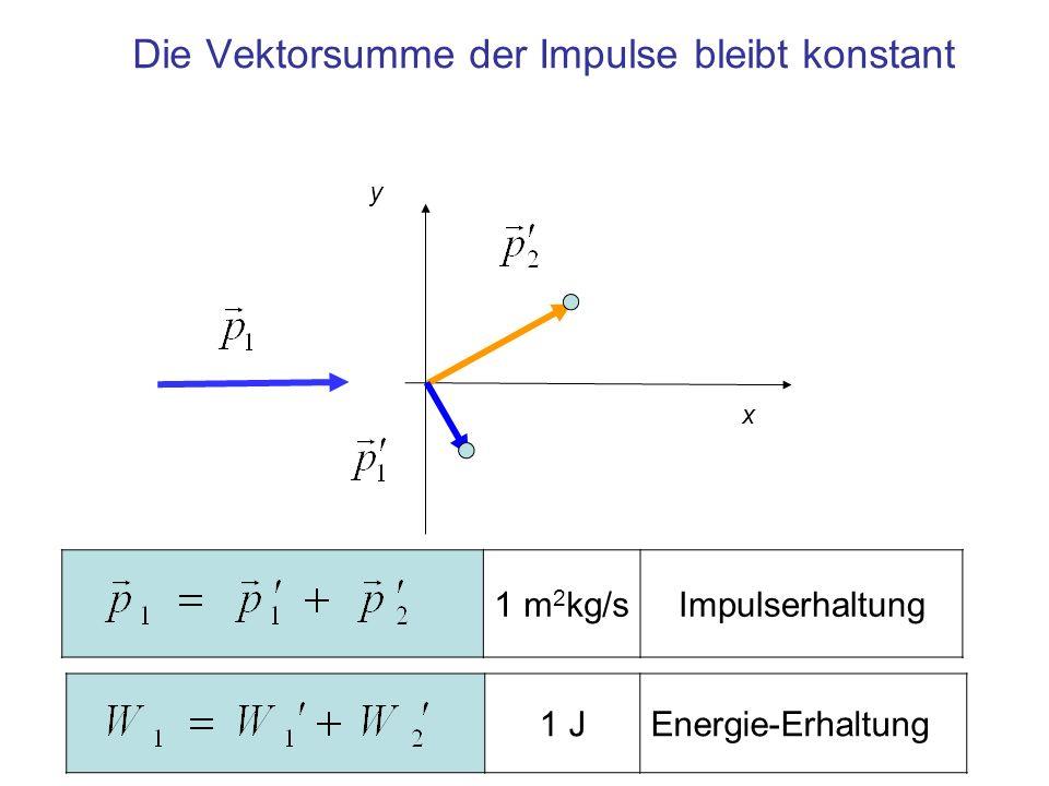 x y Die Vektorsumme der Impulse bleibt konstant 1 m 2 kg/sImpulserhaltung 1 JEnergie-Erhaltung