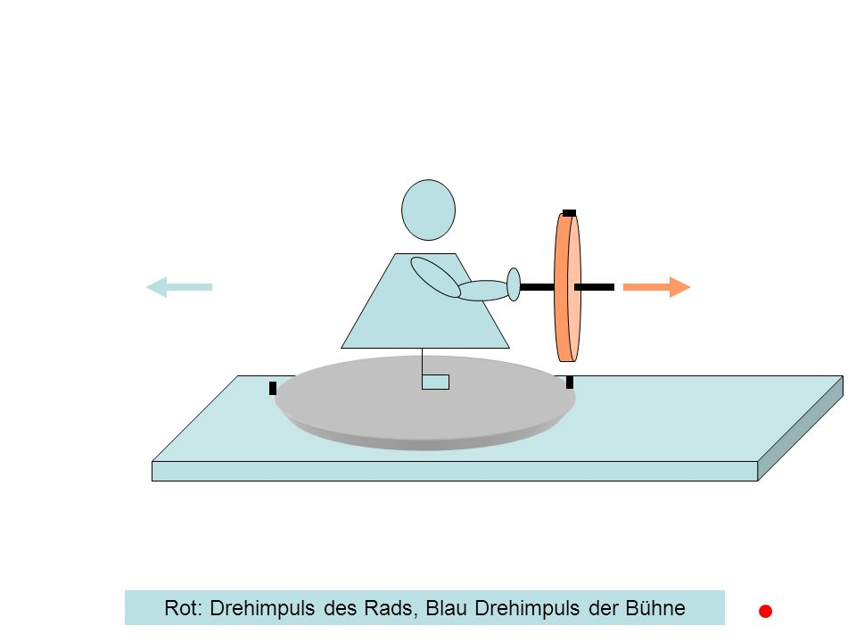 Rot: Drehimpuls des Rads, Blau Drehimpuls der Bühne