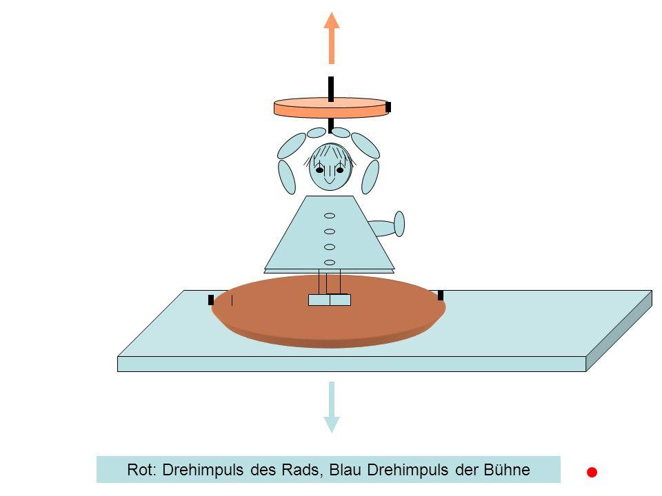 Zusammenfassung Bei allen Vorgängen innerhalb eines geschlossenen Systems gibt es additive Größen, deren Summe zeitlich konstant bleibt: Die Impulse (Impulserhaltung) Die Drehimpulse (Drehimpulserhaltung) Die Energie (Energieerhaltung) –Nach Art der bei den Vorgängen ausgetauschten Formen der Energie unterscheidet man: Reversible Vorgänge, z.