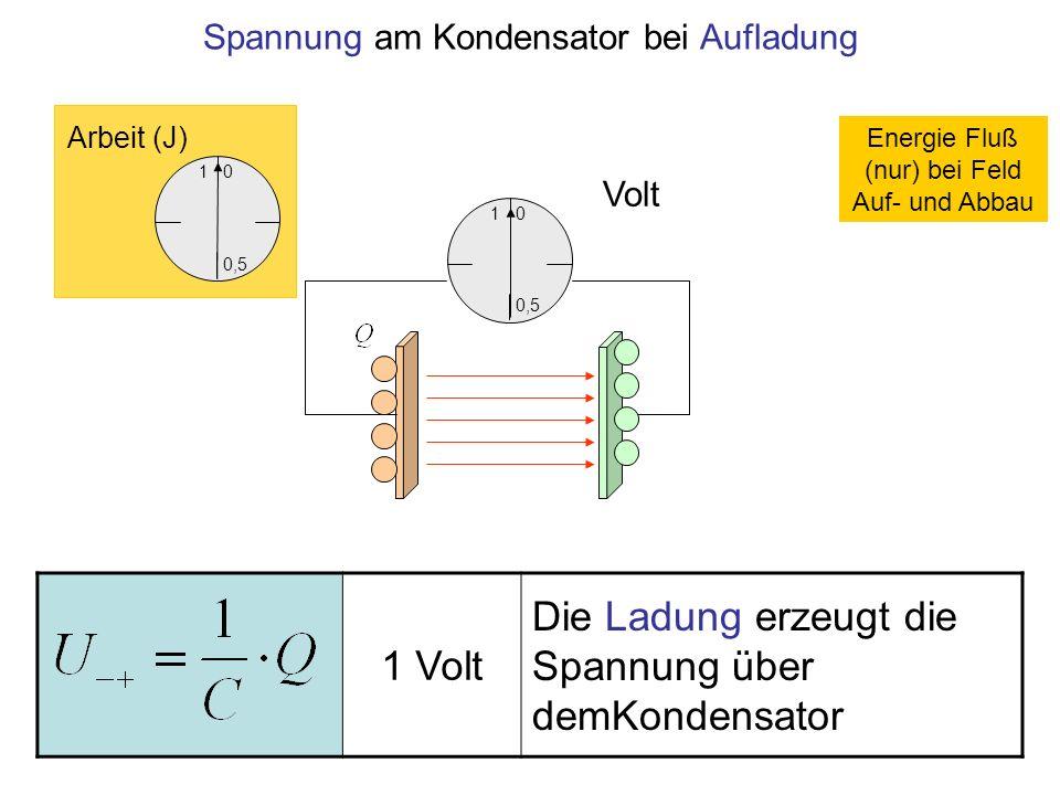 1 0,5 0 Volt Spannung am Kondensator bei Aufladung 1 0,5 0 Arbeit (J) 1 Volt Die Ladung erzeugt die Spannung über demKondensator Energie Fluß (nur) be
