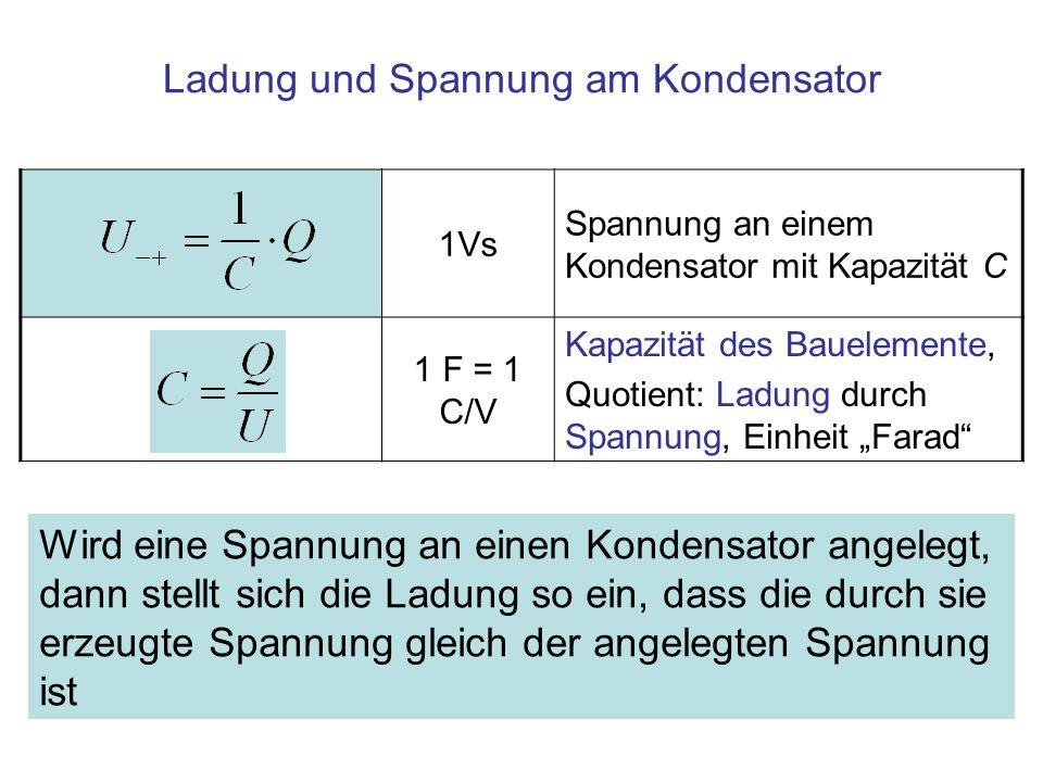 Ladung und Spannung am Kondensator Wird eine Spannung an einen Kondensator angelegt, dann stellt sich die Ladung so ein, dass die durch sie erzeugte S