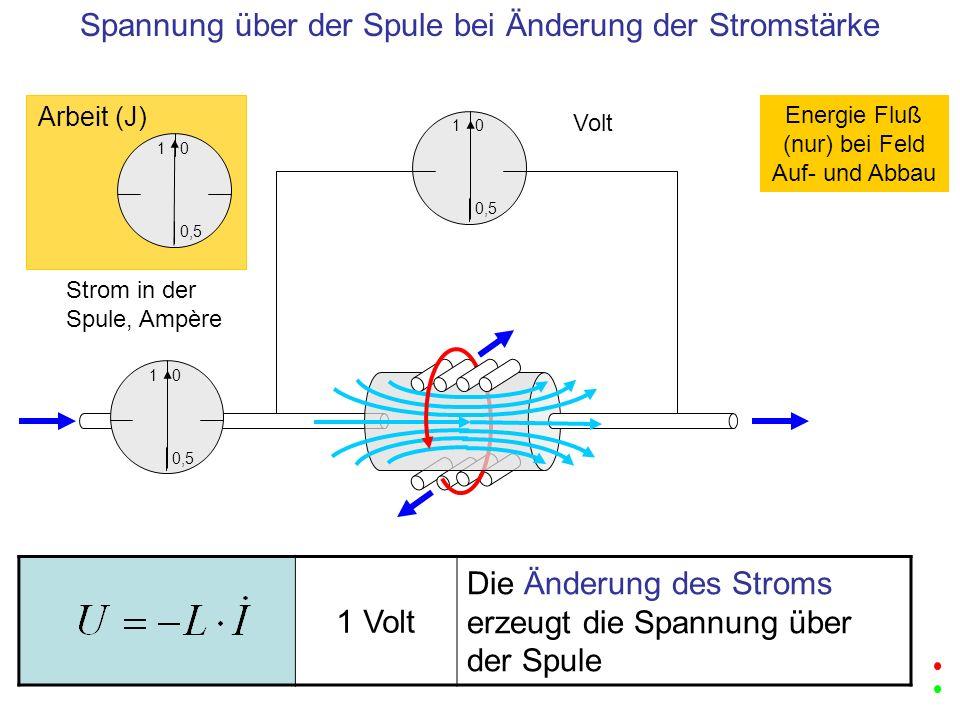 1 0,5 0 Volt 1 0,5 0 Strom in der Spule, Ampère Spannung über der Spule bei Änderung der Stromstärke 1 0,5 0 Arbeit (J) Energie Fluß (nur) bei Feld Au