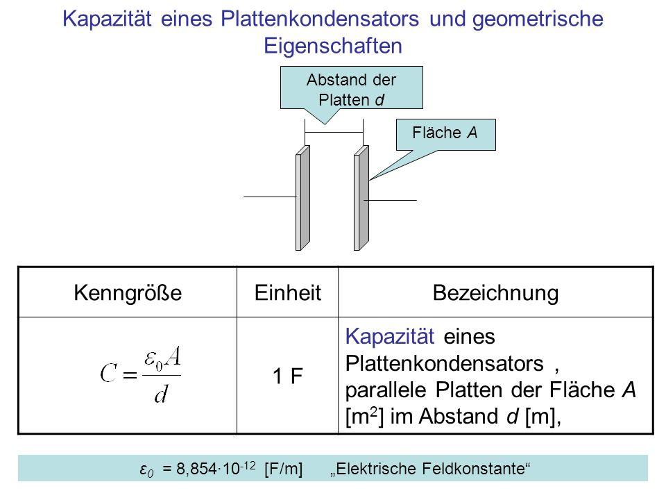 Kapazität eines Plattenkondensators und geometrische Eigenschaften KenngrößeEinheitBezeichnung 1 F Kapazität eines Plattenkondensators, parallele Plat