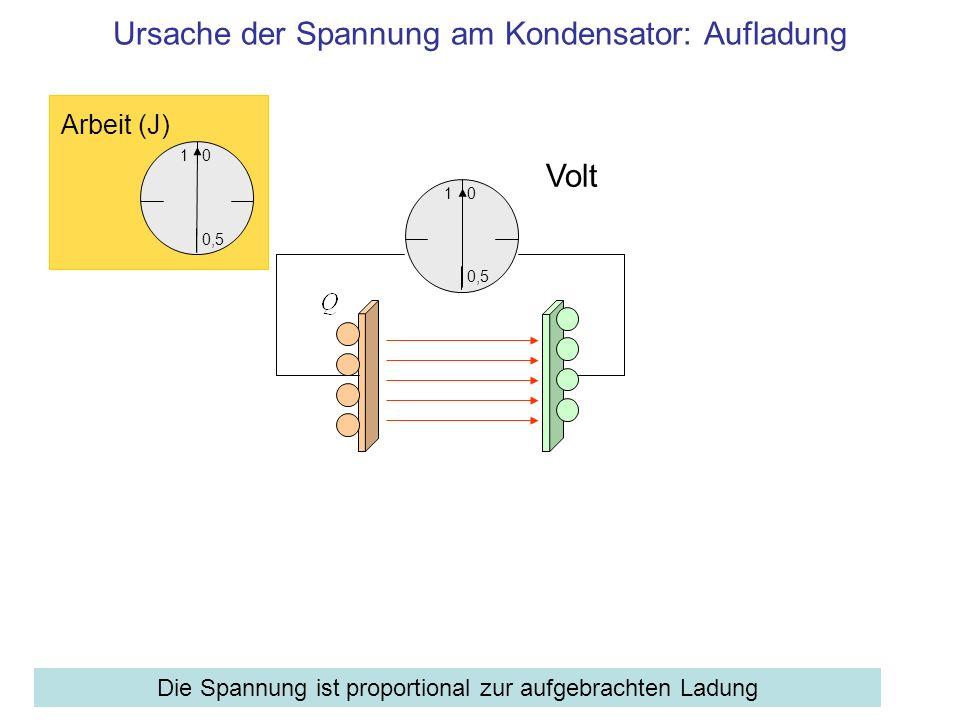 1 0,5 0 Volt Ursache der Spannung am Kondensator: Aufladung Die Spannung ist proportional zur aufgebrachten Ladung 1 0,5 0 Arbeit (J)