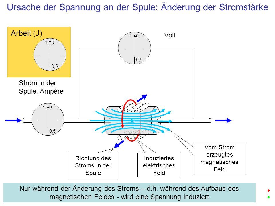 1 0,5 0 Volt 1 0,5 0 Strom in der Spule, Ampère Ursache der Spannung an der Spule: Änderung der Stromstärke Nur während der Änderung des Stroms – d.h.