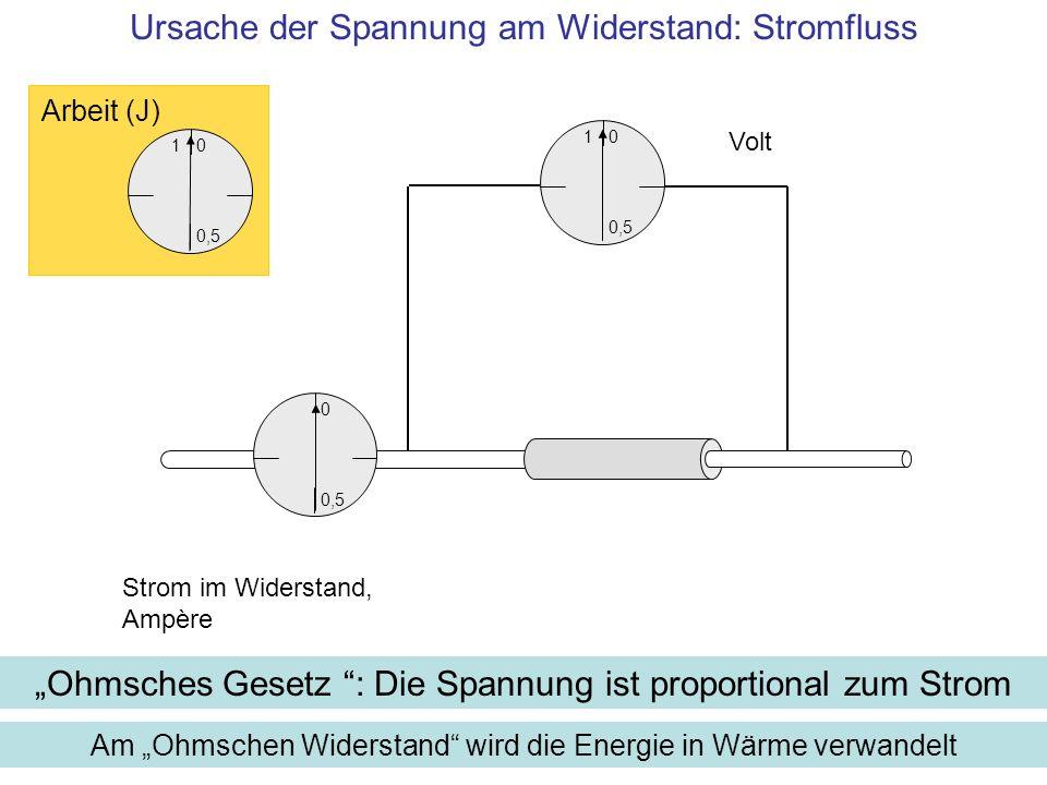 1 0,5 0 Volt Am Ohmschen Widerstand wird die Energie in Wärme verwandelt Strom im Widerstand, Ampère 1 0,5 0 Arbeit (J) 0,5 0 Ursache der Spannung am