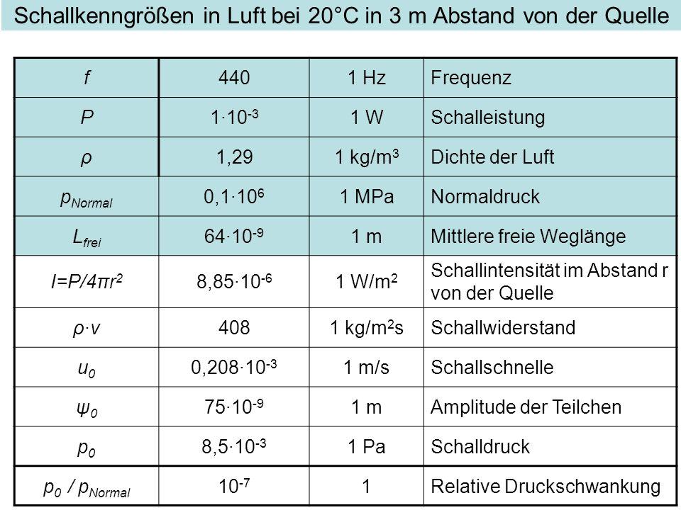 Schallkenngrößen in Luft bei 20°C in 3 m Abstand von der Quelle f4401 HzFrequenz P1·10 -3 1 WSchalleistung ρ1,291 kg/m 3 Dichte der Luft p Normal 0,1·