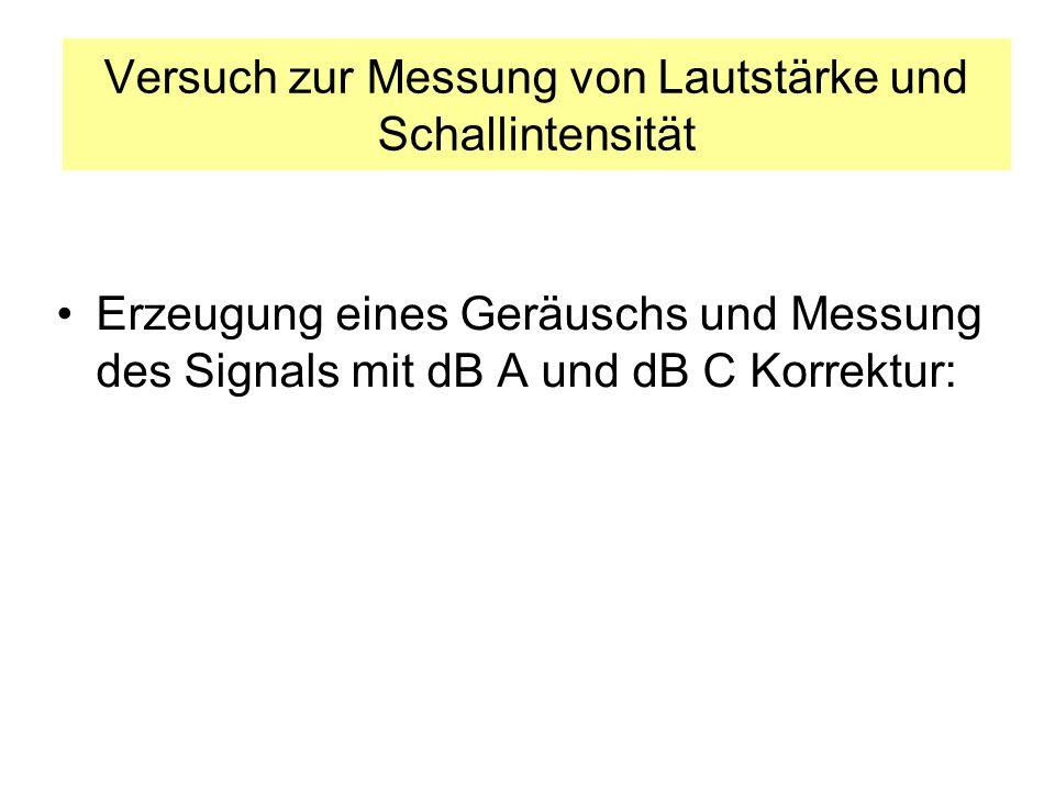 Versuch zur Messung von Lautstärke und Schallintensität Erzeugung eines Geräuschs und Messung des Signals mit dB A und dB C Korrektur: