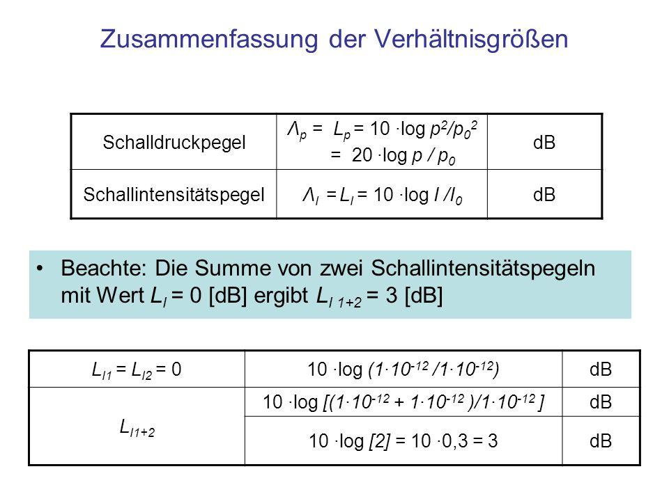Zusammenfassung der Verhältnisgrößen Schalldruckpegel Λ p = L p = 10 ·log p 2 /p 0 2 = 20 ·log p / p 0 dB SchallintensitätspegelΛ I = L I = 10 ·log I