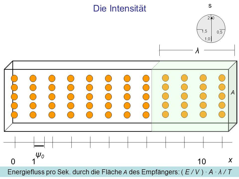 Die Intensität x 0110 ψ0ψ0 0,5 0 1,5 2 1,0 s Energiefluss pro Sek. durch die Fläche A des Empfängers: ( E / V ) · A · λ / T A λ