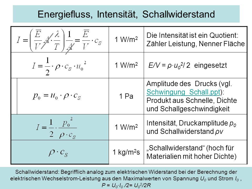 Energiefluss, Intensität, Schallwiderstand 1 W/m 2 Die Intensität ist ein Quotient: Zähler Leistung, Nenner Fläche 1 W/m 2 E/V = ρ·u 0 2 / 2 eingesetz