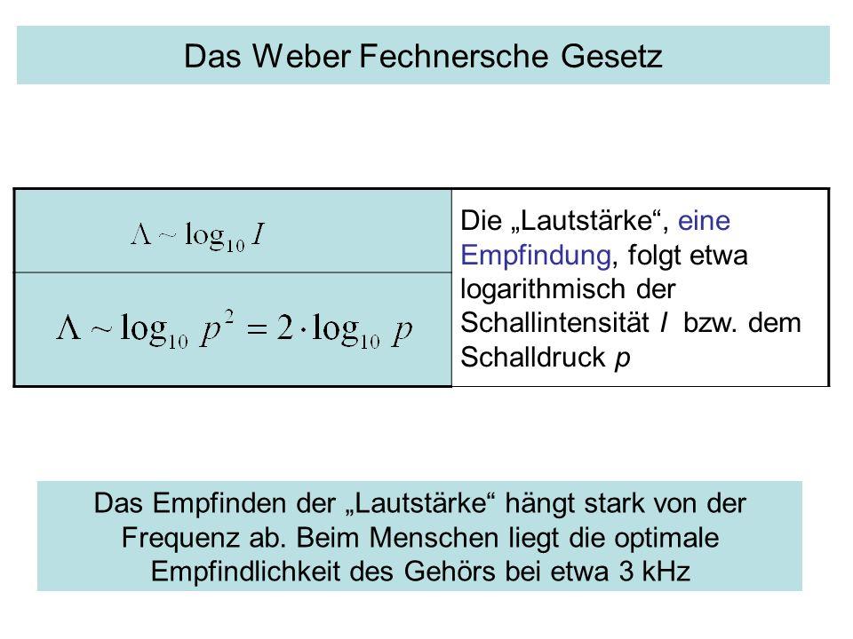 Das Weber Fechnersche Gesetz Die Lautstärke, eine Empfindung, folgt etwa logarithmisch der Schallintensität I bzw. dem Schalldruck p Das Empfinden der