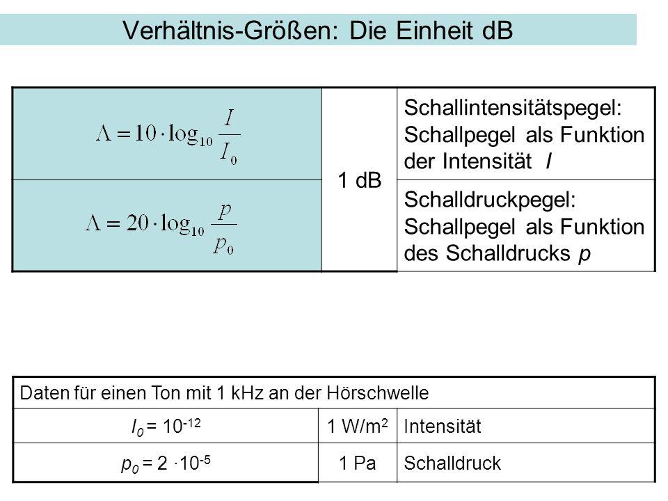 Zusammenfassung der Verhältnisgrößen Schalldruckpegel Λ p = L p = 10 ·log p 2 /p 0 2 = 20 ·log p / p 0 dB SchallintensitätspegelΛ I = L I = 10 ·log I /I 0 dB Beachte: Die Summe von zwei Schallintensitätspegeln mit Wert L I = 0 [dB] ergibt L I 1+2 = 3 [dB] L I1 = L I2 = 010 ·log (1·10 -12 /1·10 -12 )dB L I1+2 10 ·log [(1·10 -12 + 1·10 -12 )/1·10 -12 ]dB 10 ·log [2] = 10 ·0,3 = 3dB