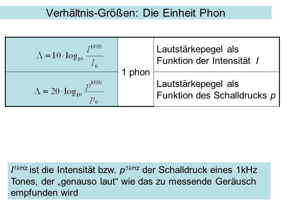 1 phon Lautstärkepegel als Funktion der Intensität I Lautstärkepegel als Funktion des Schalldrucks p Verhältnis-Größen: Die Einheit Phon I 1kHz ist di