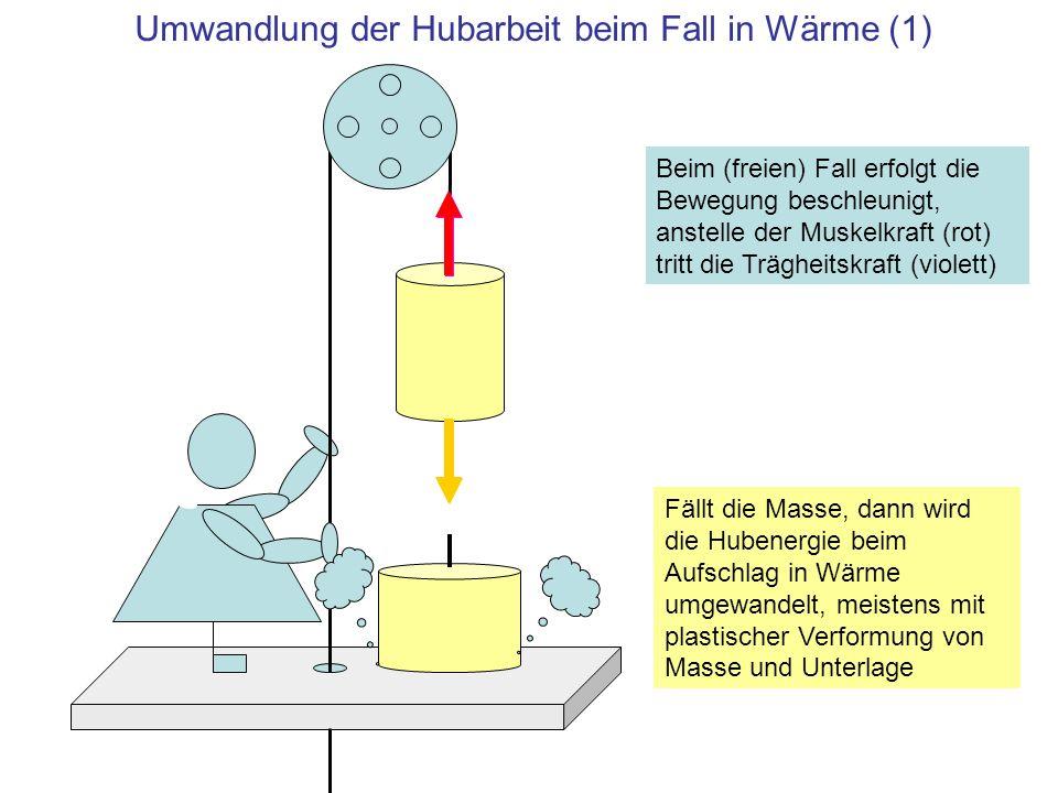 Umwandlung der Hubarbeit beim Fall in Wärme (1) Fällt die Masse, dann wird die Hubenergie beim Aufschlag in Wärme umgewandelt, meistens mit plastische