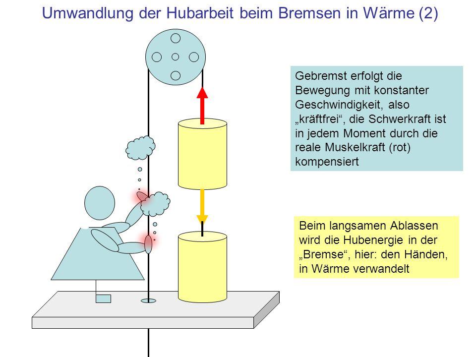 Umwandlung der Hubarbeit beim Bremsen in Wärme (2) Beim langsamen Ablassen wird die Hubenergie in der Bremse, hier: den Händen, in Wärme verwandelt Ge