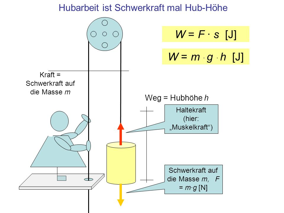 Hubarbeit ist Schwerkraft mal Hub-Höhe Weg = Hubhöhe h Kraft = Schwerkraft auf die Masse m Schwerkraft auf die Masse m, F = m·g [N] Haltekraft (hier: