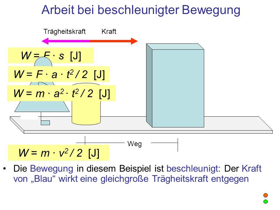 W = F · s [J] Arbeit bei beschleunigter Bewegung Weg Trägheitskraft Kraft Die Bewegung in diesem Beispiel ist beschleunigt: Der Kraft von Blau wirkt e