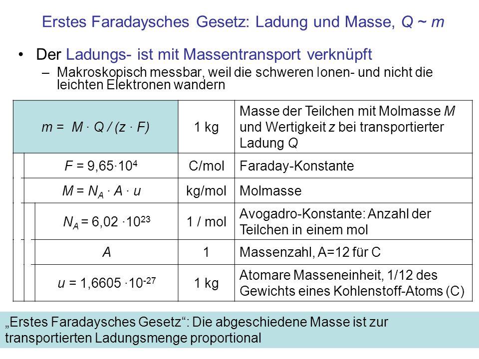 m = M · Q / (z · F)1 kg Masse der Teilchen mit Molmasse M und Wertigkeit z bei transportierter Ladung Q F = 9,65·10 4 C/molFaraday-Konstante M = N A ·
