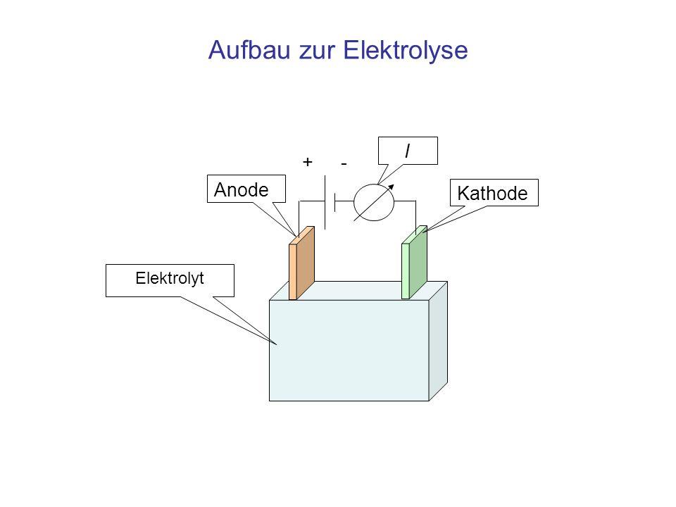 Aufbau zur Elektrolyse I Anode Kathode +- Elektrolyt