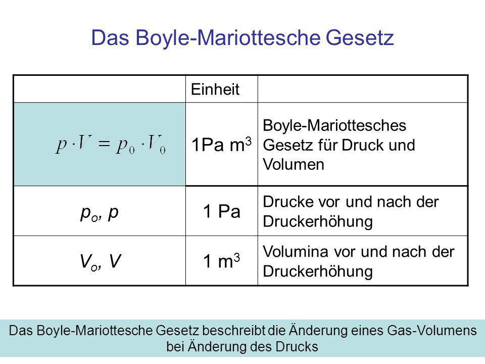 Das Boyle-Mariottesche Gesetz Einheit 1Pa m 3 Boyle-Mariottesches Gesetz für Druck und Volumen p o, p1 Pa Drucke vor und nach der Druckerhöhung V o, V