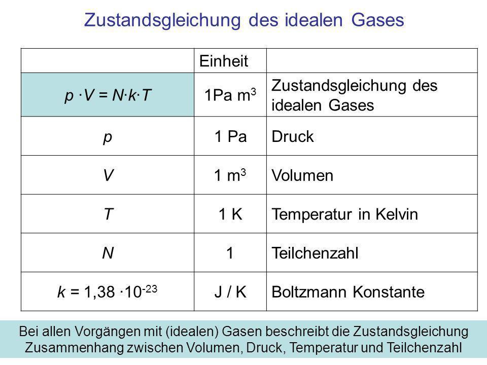 Zustandsgleichung des idealen Gases Einheit p ·V = N·k·T1Pa m 3 Zustandsgleichung des idealen Gases p1 PaDruck V1 m 3 Volumen T1 KTemperatur in Kelvin