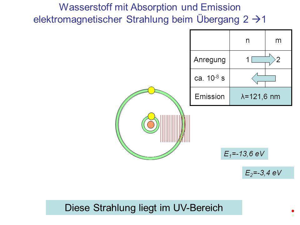 Wasserstoff mit Absorption und Emission elektromagnetischer Strahlung beim Übergang 2 1 nm Anregung12 ca. 10 -8 s Emissionλ=121,6 nm E 1 =-13,6 eV E 2