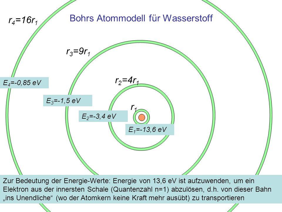 Bohrs Atommodell für Wasserstoff r1r1 r 2 =4r 1 r 3 =9r 1 r 4 =16r 1 E 1 =-13,6 eV E 2 =-3,4 eV E 3 =-1,5 eV E 4 =-0,85 eV Zur Bedeutung der Energie-W
