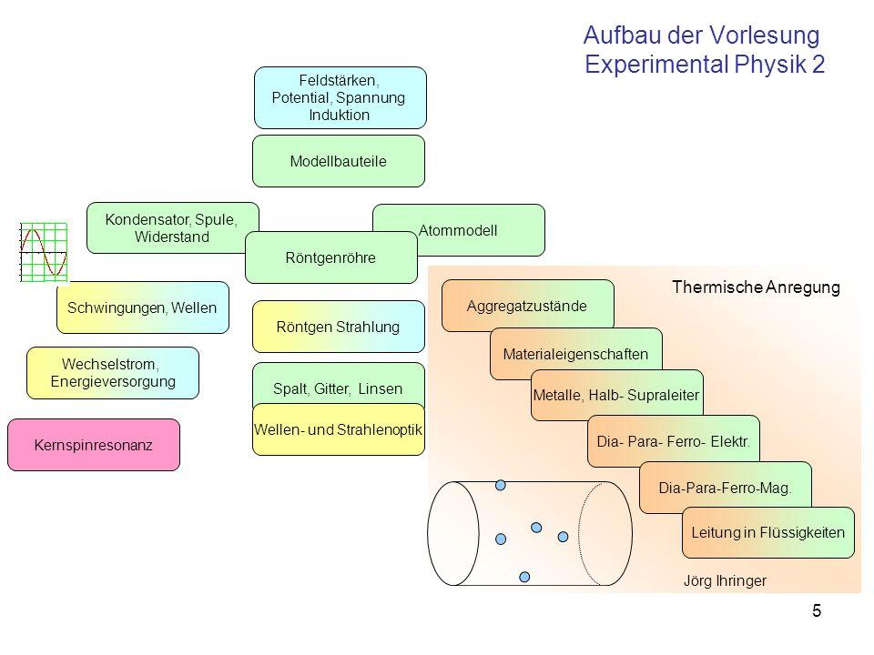 5 Aufbau der Vorlesung Experimental Physik 2 Modellbauteile Schwingungen, Wellen Atommodell Aggregatzustände Kondensator, Spule, Widerstand Materialei