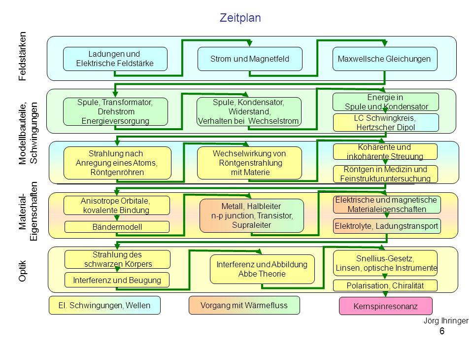 7 Zeitplan Spule, Transformator, Drehstrom Energieversorgung El.