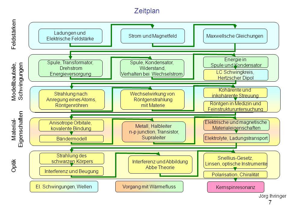 7 Zeitplan Spule, Transformator, Drehstrom Energieversorgung El. Schwingungen, Wellen Vorgang mit Wärmefluss Anisotrope Orbitale, kovalente Bindung Mo