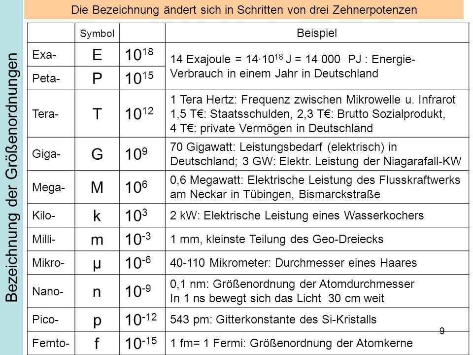 10 Bezeichnung der Größenordnungen Symbol Beispiel Exa- E10 18 14 Exajoule = 14·10 18 J = 14 000 PJ : Energie- Verbrauch in einem Jahr in Deutschland Peta- P10 15 Tera- T10 12 1 Tera Hertz: Frequenz zwischen Mikrowelle u.