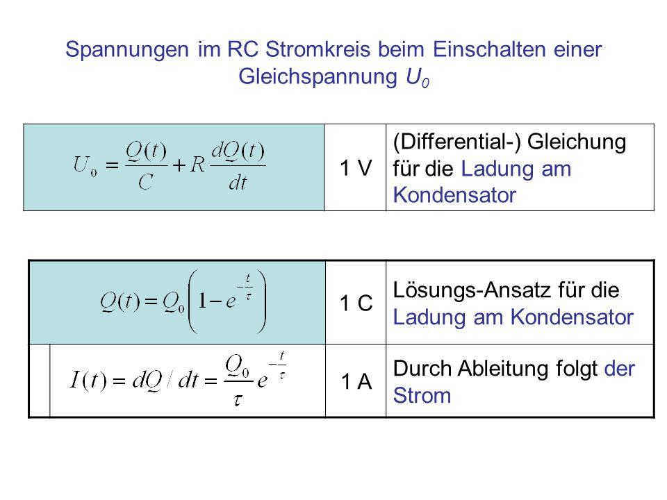 1 V (Differential-) Gleichung für die Ladung am Kondensator Spannungen im RC Stromkreis beim Einschalten einer Gleichspannung U 0 1 C Lösungs-Ansatz f