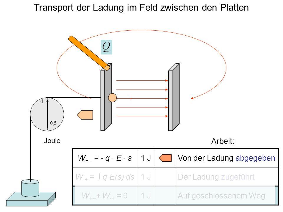 Transport der Ladung im Feld zwischen den Platten W +-- = - q · E · s1 JVon der Ladung abgegeben W -+ = q·E(s) ds1 JDer Ladung zugeführt W +-- + W -+