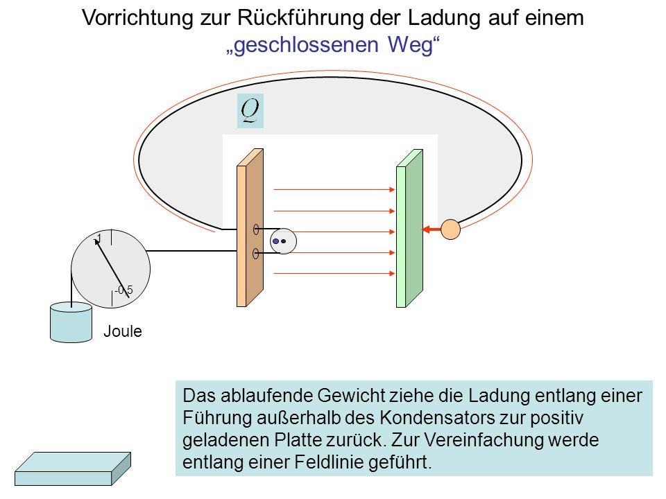 Vorrichtung zur Rückführung der Ladung auf einem geschlossenen Weg Joule -0,5 Das ablaufende Gewicht ziehe die Ladung entlang einer Führung außerhalb