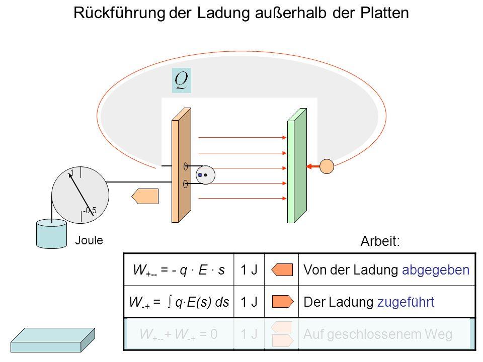 W +-- = - q · E · s1 JVon der Ladung abgegeben W -+ = q·E(s) ds1 JDer Ladung zugeführt W +-- + W -+ = 01 JAuf geschlossenem Weg Arbeit: -0,5 Rückführu