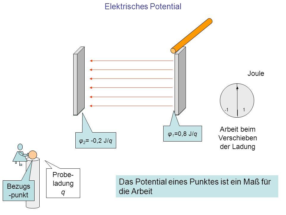Elektrisches Potential Joule 1 φ 1 =0,8 J/q φ 2 = -0,2 J/q Probe- ladung q Bezugs -punkt Arbeit beim Verschieben der Ladung Das Potential eines Punkte