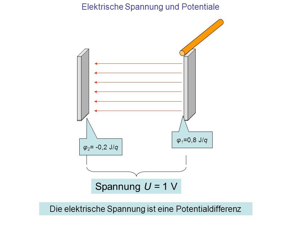 Elektrische Spannung und Potentiale φ 1 =0,8 J/q φ 2 = -0,2 J/q Spannung U = 1 V Die elektrische Spannung ist eine Potentialdifferenz
