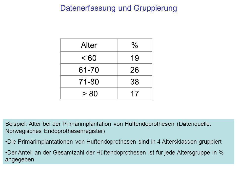 Datenerfassung und Gruppierung Alter% < 6019 61-7026 71-8038 > 8017 Beispiel: Alter bei der Primärimplantation von Hüftendoprothesen (Datenquelle: Nor