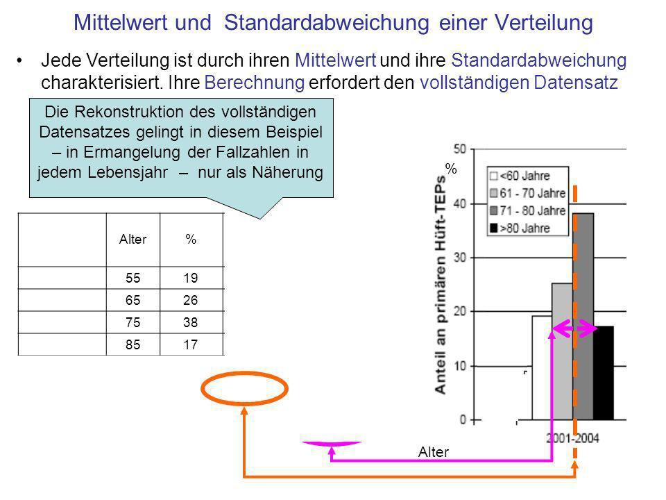Mittelwert und Standardabweichung einer Verteilung Jede Verteilung ist durch ihren Mittelwert und ihre Standardabweichung charakterisiert. Ihre Berech