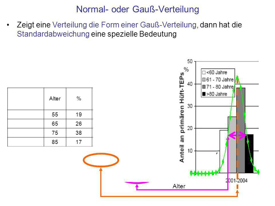 Normal- oder Gauß-Verteilung Zeigt eine Verteilung die Form einer Gauß-Verteilung, dann hat die Standardabweichung eine spezielle Bedeutung Alter% Alt