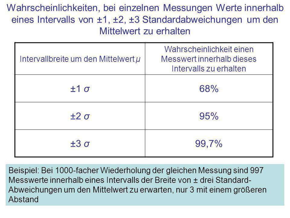Intervallbreite um den Mittelwert µ Wahrscheinlichkeit einen Messwert innerhalb dieses Intervalls zu erhalten ±1 σ68% ±2 σ95% ±3 σ99,7% Wahrscheinlich