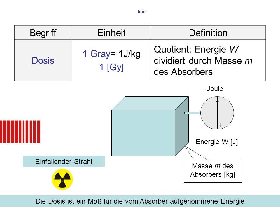 finis Einfallender Strahl Die Dosis ist ein Maß für die vom Absorber aufgenommene Energie BegriffEinheitDefinition Dosis 1 Gray= 1J/kg 1 [Gy] Quotient: Energie W dividiert durch Masse m des Absorbers Joule 1 Masse m des Absorbers [kg] Energie W [J]