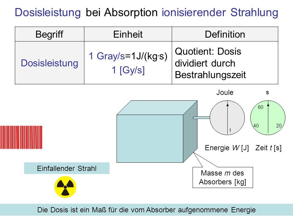 Dosisäquivalent bei Absorption in biologischer Materie (Röntgen) Einfallender Strahl mit Bewertungsfaktor ρ = 1 Dosisäquivalent berücksichtigt die - bei gleicher Energiezufuhr - unterschiedliche, Strahlungs-spezifische Wahrscheinlichkeit für eine Ionisation in organischem Gewebe BegriffEinheitDefinition Dosis- äquivalent 1 Sievert = 1 Gray · ρ 1 [Sv] Produkt Dosis mal Bewertungsfaktor Gray 1 Dosis Sievert 1 Dosis- äquivalent für Röntgen- strahlung, ρ=1