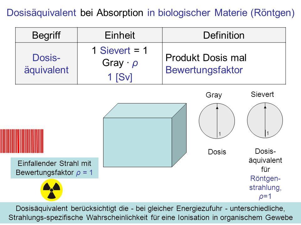 Dosisäquivalent bei Absorption in biologischer Materie (Neutronen) BegriffEinheitDefinition Dosis- äquivalent 1 Sievert = 1 Gray · ρ 1 [Sv] Produkt Dosis mal Bewertungsfaktor Gray Dosis Sievert 1 Dosis- äquivalent für Neutronen- strahlung, ρ=5 1 Dosisäquivalent berücksichtigt die - bei gleicher Energiezufuhr - unterschiedliche, Strahlungs-spezifische Wahrscheinlichkeit für eine Ionisation in organischem Gewebe Einfallender Strahl mit Bewertungsfaktor ρ = 5